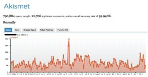 Grqphique de statistiques Akismet - Origine akismet.com